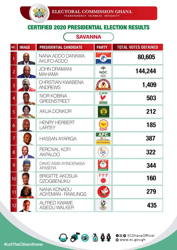 EC Adds New Certified Presidential Results | Checkout The Results From All The Regions